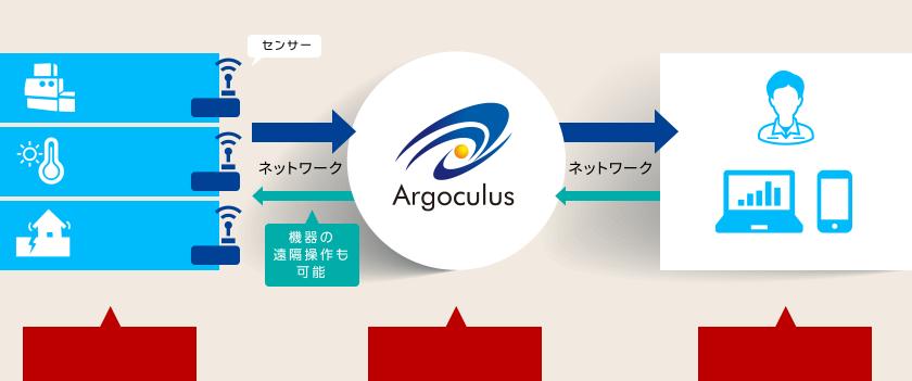 IoTプラットフォーム「Argoculus」