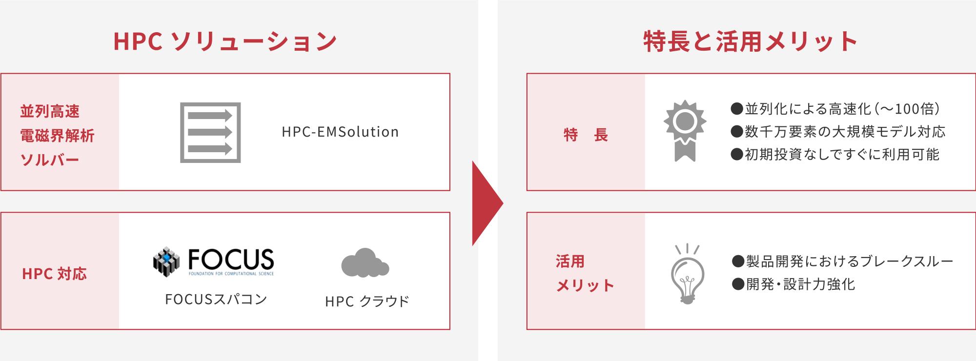 HPCソリューション/特長と活用メリット
